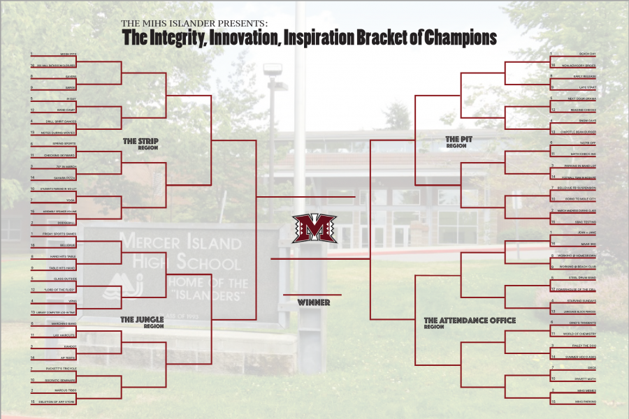 Final Matchup: The Integrity, Innovation, Inspiration Bracket of Champions